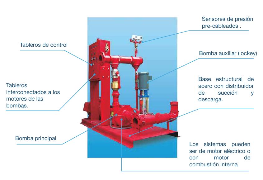 sistema-contra-incendios-ecuador-loshidroscd