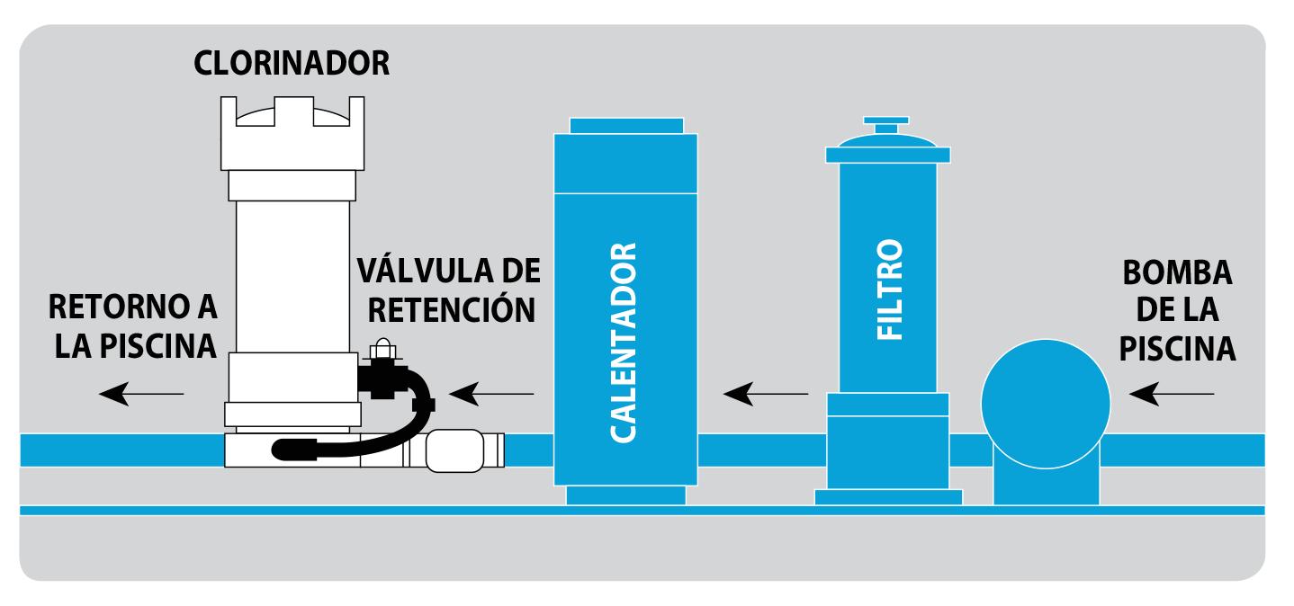 funcionamiento-clorinador-pentair-cloro-agua-potable-riobamba-clorador-hidros-riego-piscina